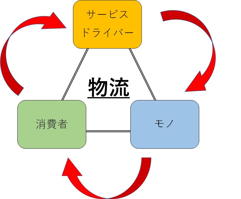 クロネコマイルの概念図