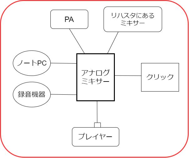 同期演奏の簡略的な機材の図解