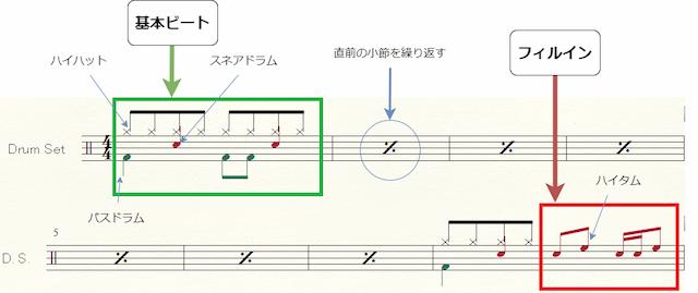 ドラム譜における基本ビートとフィルインの例