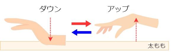 手のアップダウン奏法の練習