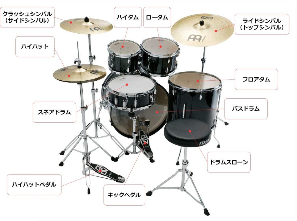 ドラムセットと各楽器の名称